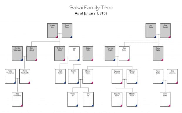 The Sakai Family Tree