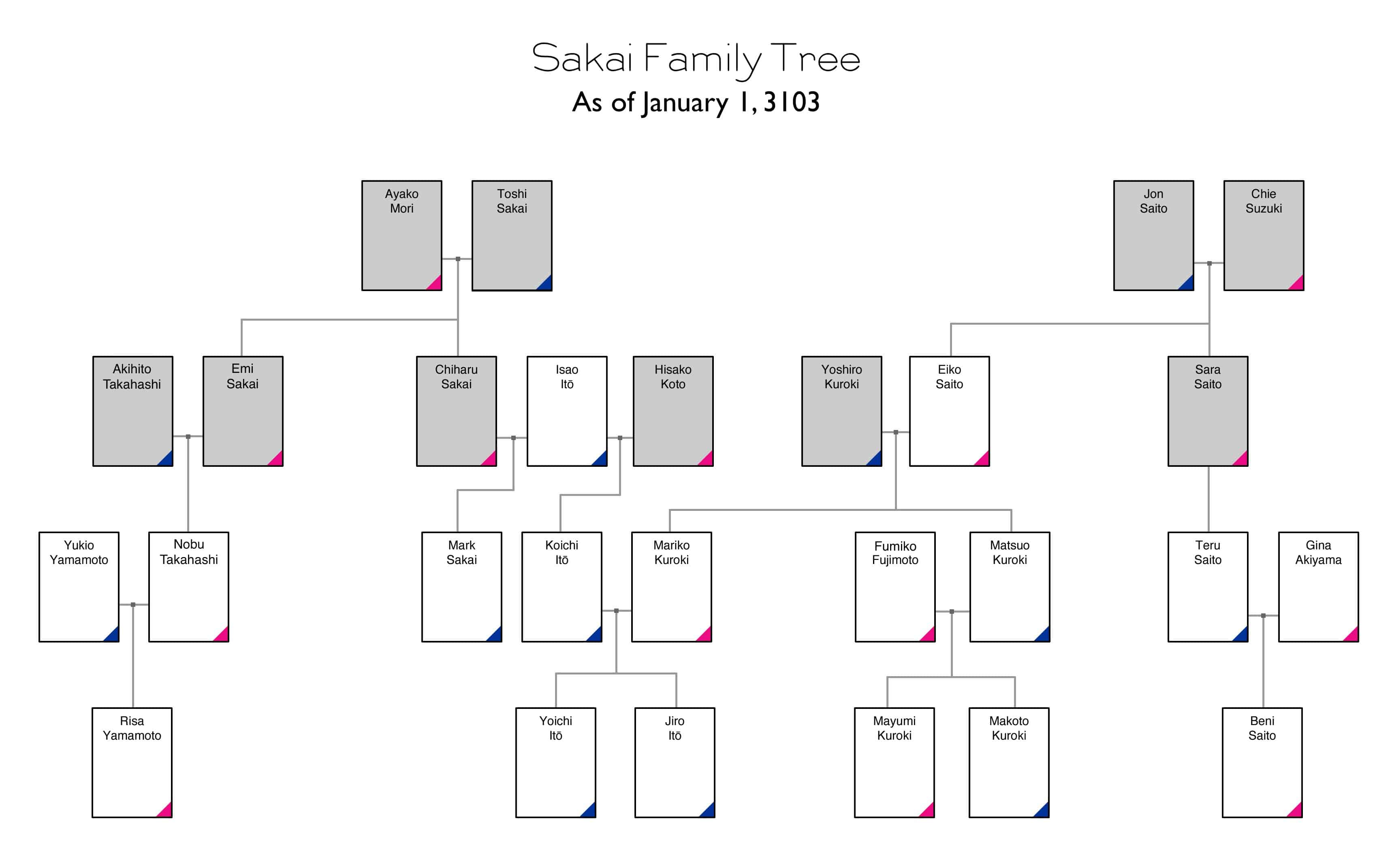 Check out the family tree for Sakai family!