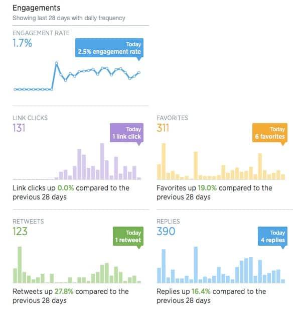 twitter_engagement_2014